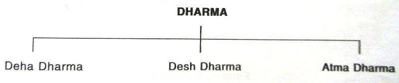 Pushtiparivar - Dharma