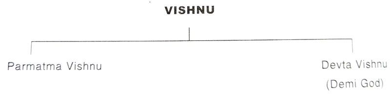 Pushtiparivar - Pushtimarg - Lord Vishnu